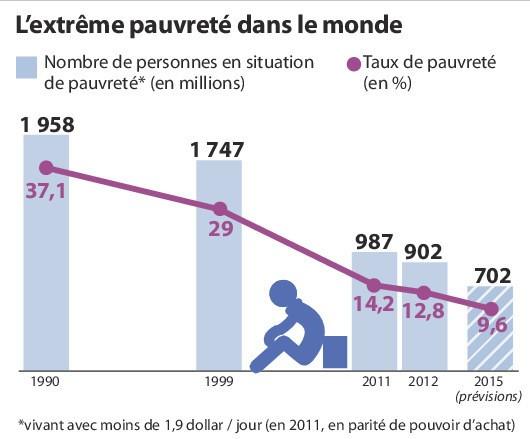 FIL-EXTREME-PAUVRETE-20151005-Q-2_1_1400_472